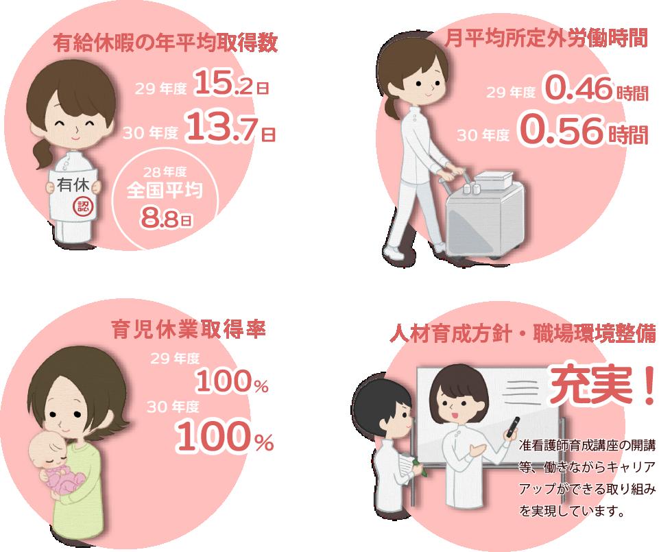 有給休暇の年平均取得率が29年度15.2日、30年度13.7日。月平均所定外労働時間が29年度0.46時間、30年度0.56時間。育児休暇所得率が29年度、30年度100%。人材育成方針・職場環境整備充実!