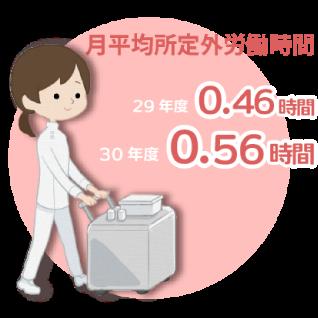 月平均所定外労働時間が29年度0.46時間、30年度0.56時間。